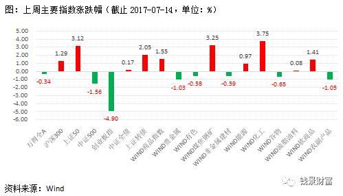 钱景财富资产配置策略周报2017-07-17