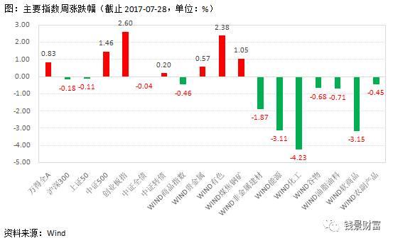 钱景财富资产配置策略周报2017-07-31